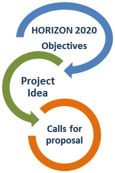 HOrizon 2020 Procedure