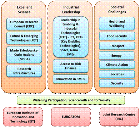 Horizon 2020 Structure